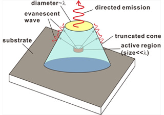 Schematic of a novel directional LED based on evanescent wave coupling