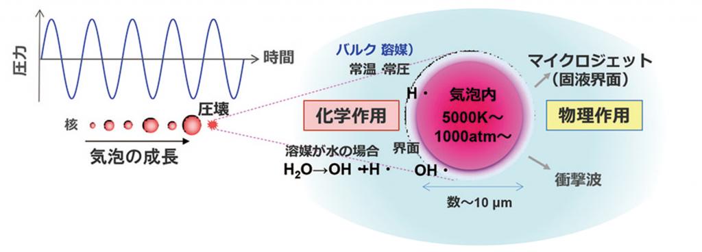 超音波キャビテーションとホットスポット