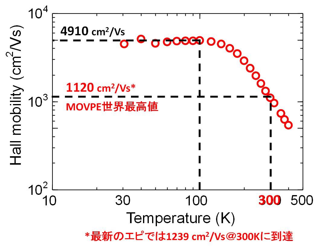 N型低濃度エピのホール移動度