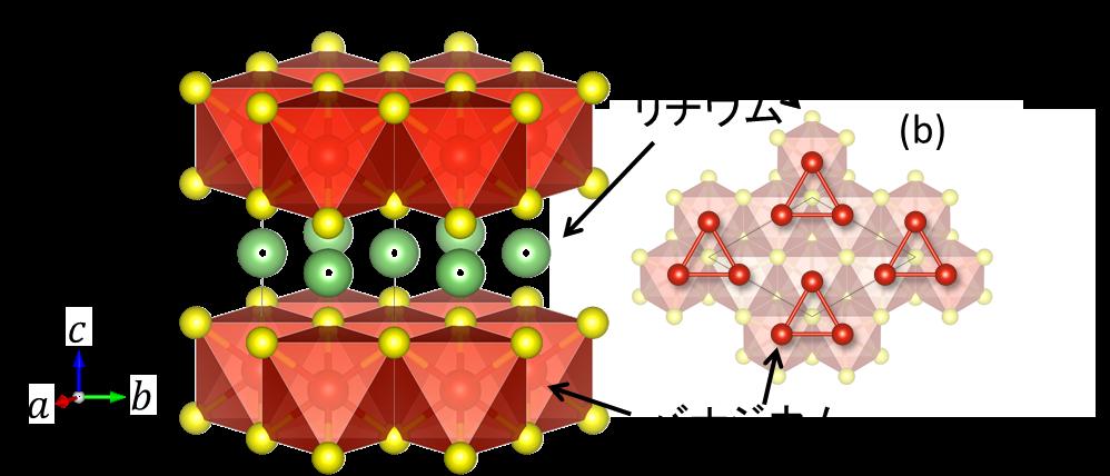 図1 (a) LiVS2の結晶構造。(b) 低温で現れるバナジウムの三量体