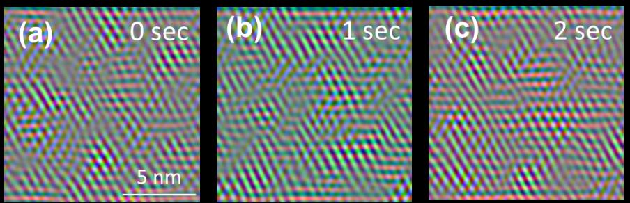 図3 透過型電子顕微鏡実験で観測した面内のジグザグ鎖領域の広がり。青、赤、緑の3色は、それぞれ図2で示した青、赤、緑の3色で分類した同じ方向を向いたジグザグ鎖の領域に対応している。(a)-(c)は同じ領域を1秒おきに測定した結果であり、時間依存して変化してパターンが変化している様子が観測される