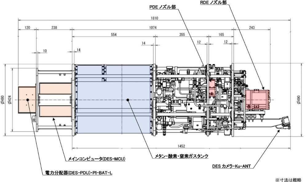 図3 デトネーションエンジンシステム(DES)の概要図。図左からDESアビオニクス(DES-PDU, DES-MCU, PI-BAT-L)、メタンガス、酸素ガス、窒素ガスのタンク、ガス供給用システム、パルスデトネーションエンジン(PDE)、回転デトネーションエンジン(RDE)、DESカメラとKu-TV用アンテナ【Credit: 名古屋大学】